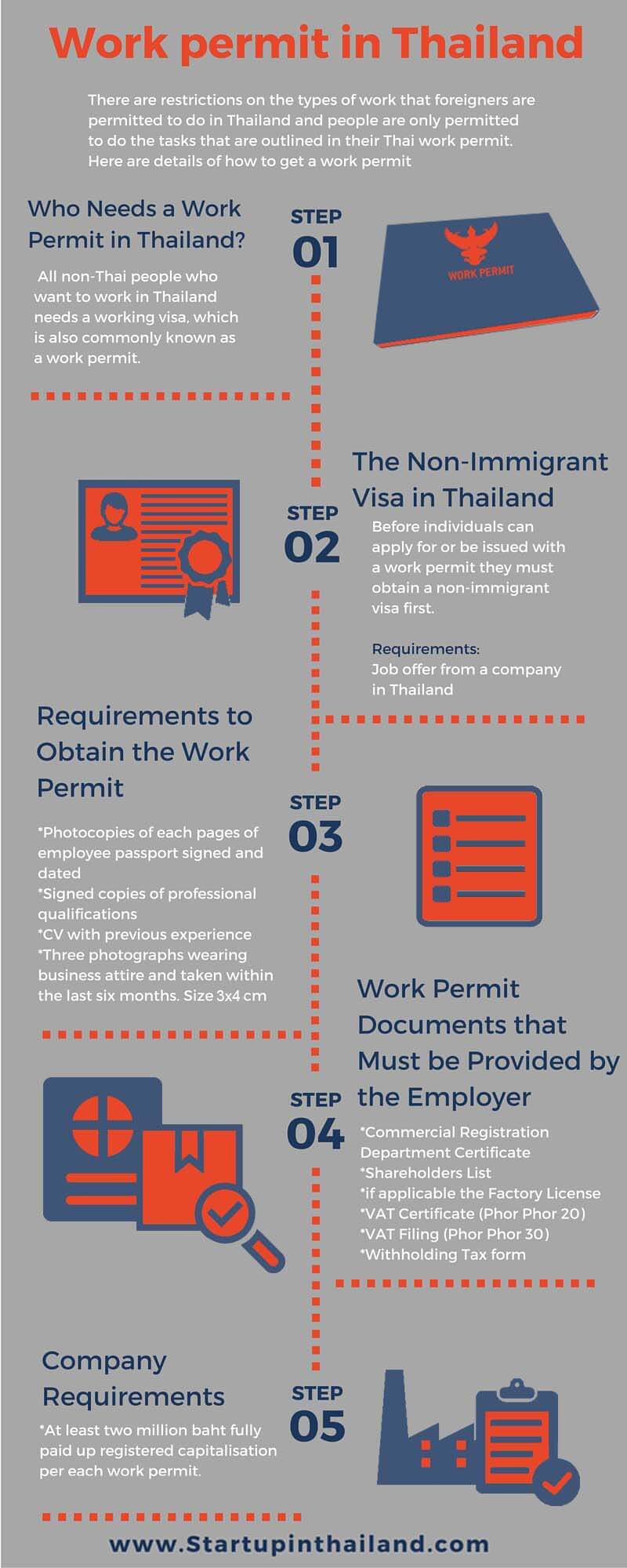 Visa and Work Permit in Thailand | StartUp in Thailand