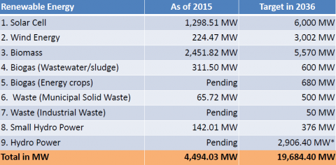 Energy-Usage-Thailand