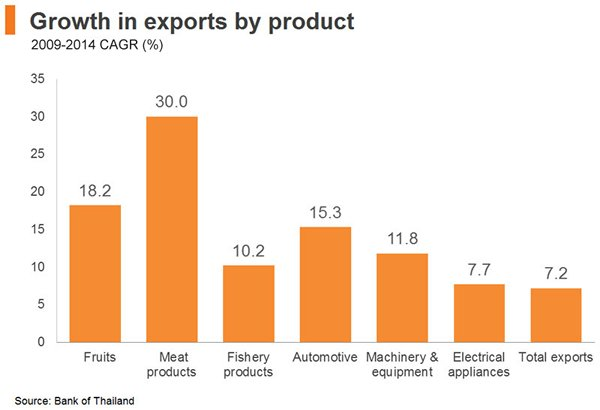 GROWTH-EXPORTS-THAILAND