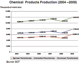 chemical-product-production