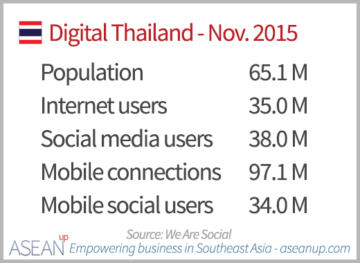 digital-thailand