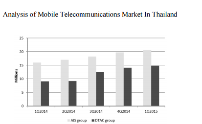 mobile-telecommunications-thailand