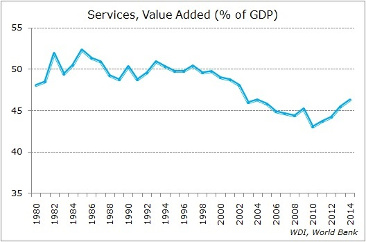 services-value-gdp