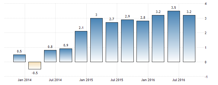 thailand-GDP-growth-performance