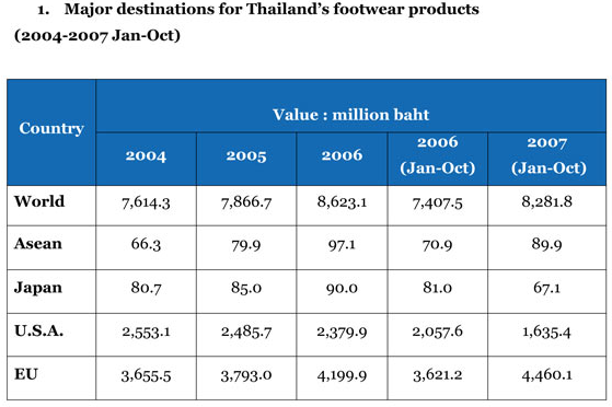 thailand-footwear-destinations