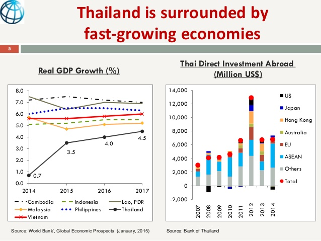thailand-growing-economy